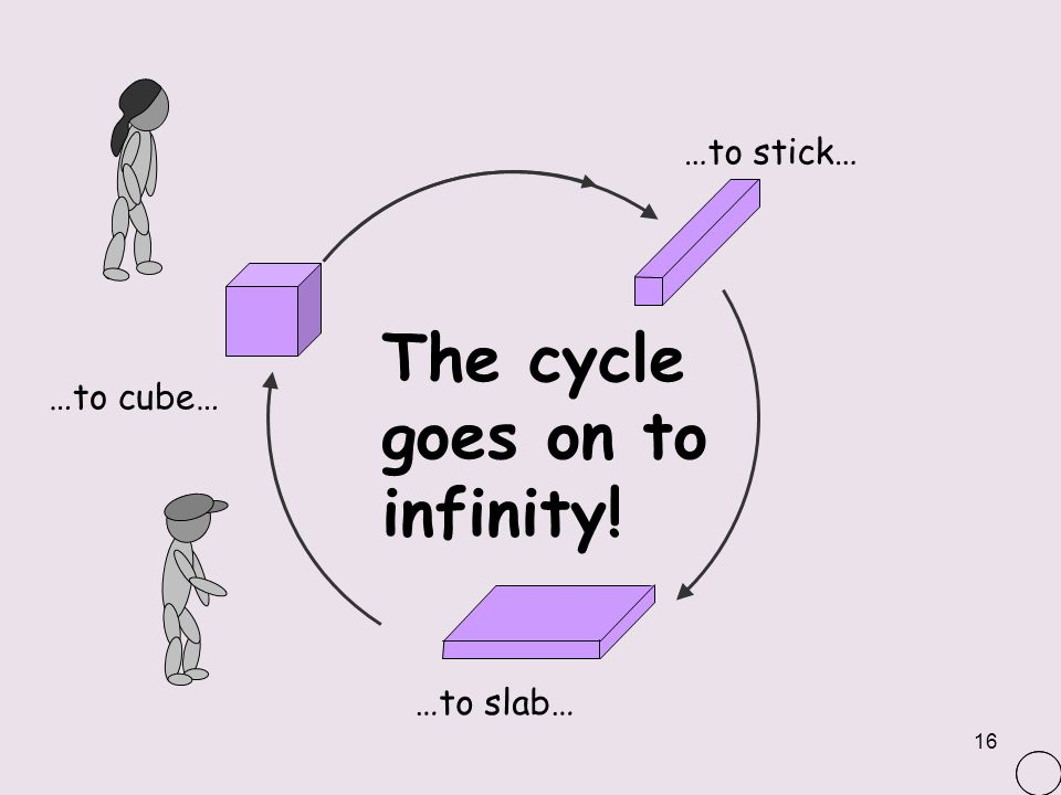 The cycle goes on to infinity!