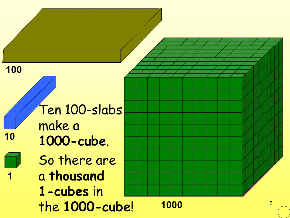 So there are a thousand 1-cubes in the 1000-cube!