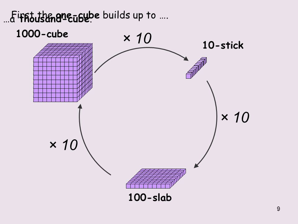 × 10 × 10 × 10 First the one-cube builds up to …. …a thousand-cube.