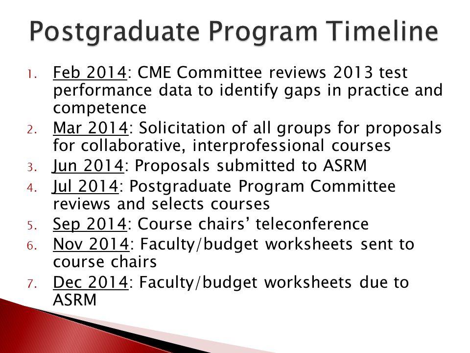 Postgraduate Program Timeline