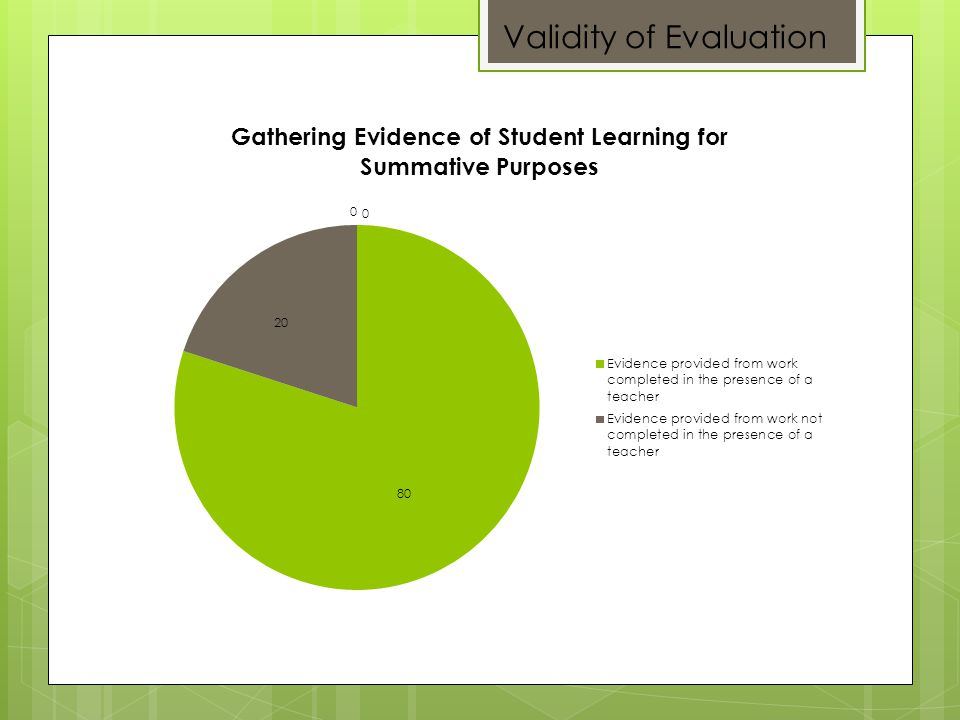 Validity of Evaluation
