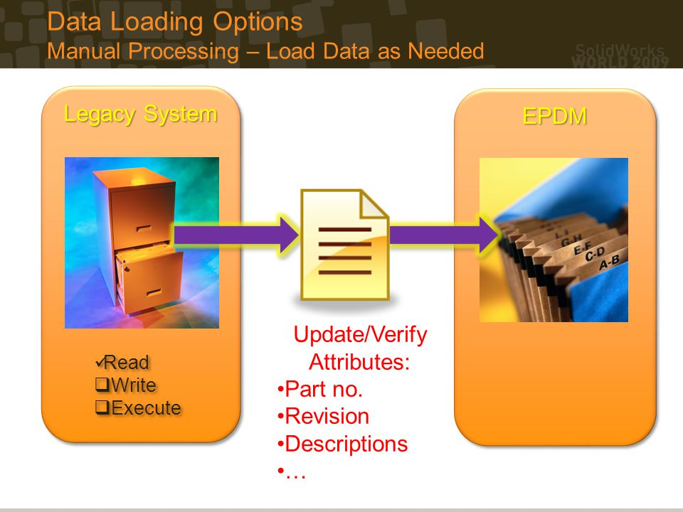 Data Loading Options Manual Processing – Load Data as Needed