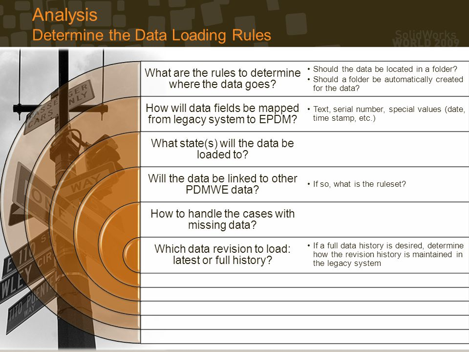 Analysis Determine the Data Loading Rules