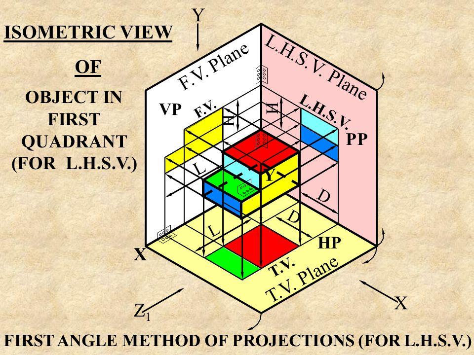 Y ISOMETRIC VIEW OF L.H.S.V. Plane F.V. Plane T.V. Plane X Z1
