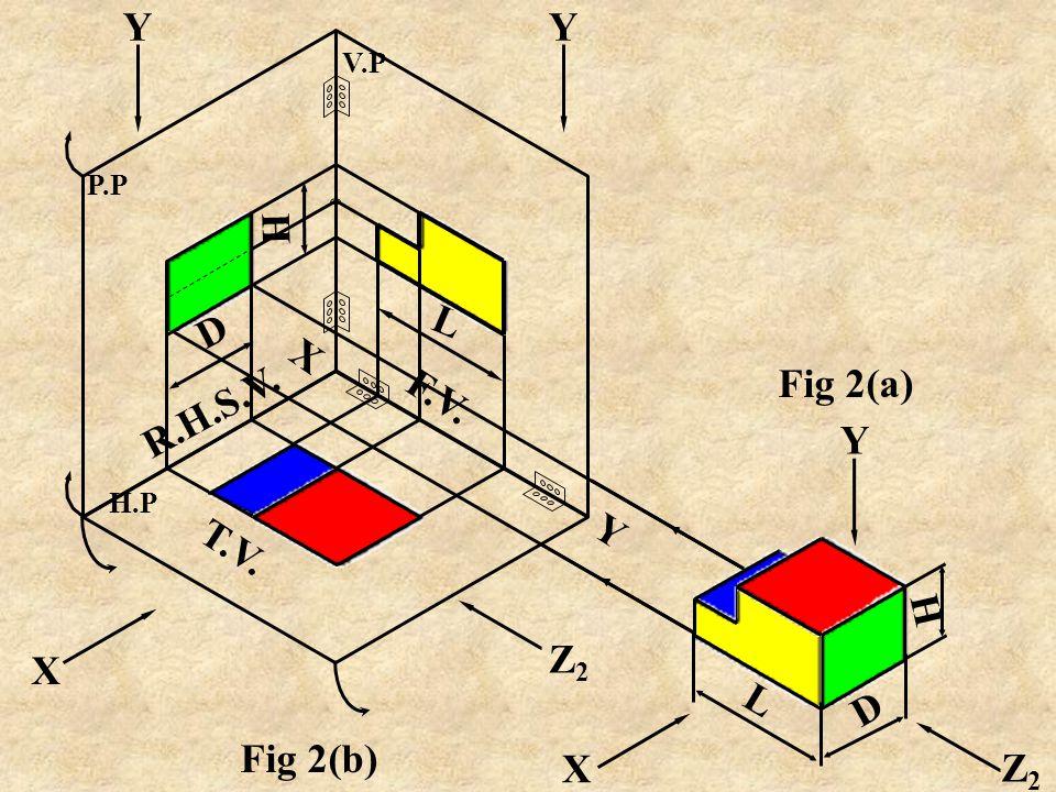 Y H D R.H.S.V. L F.V. Z2 L D H Fig 2(a) X Y T.V. Z2 X Fig 2(b)