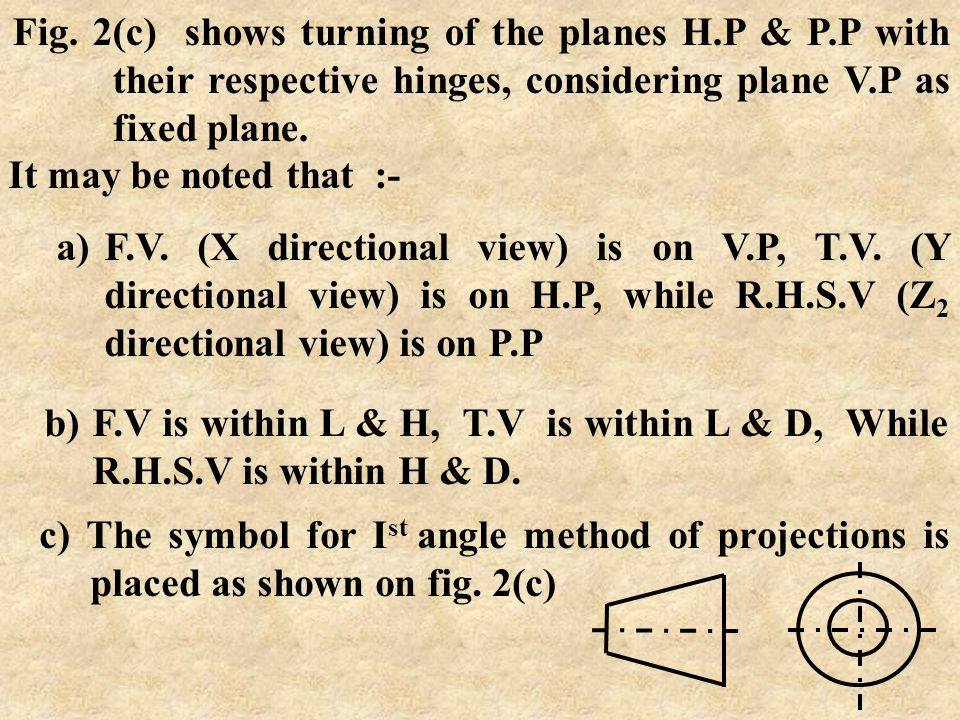 Fig. 2(c) shows turning of the planes H. P & P