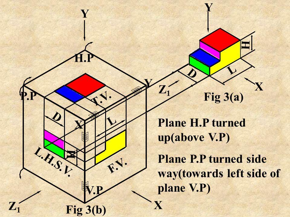 Y Z1. X. D. H. L. Fig 3(a) Y. T.V. H.P. X. Y. H. L.H.S.V. P.P. D. V.P. F.V. L. Plane H.P turned up(above V.P)