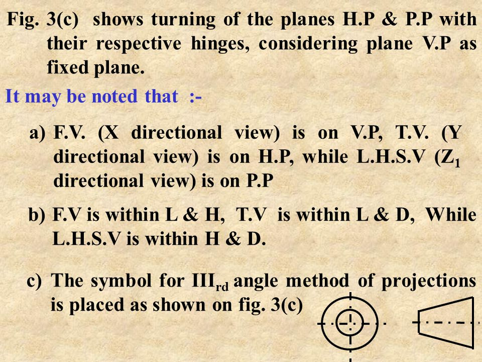 Fig. 3(c) shows turning of the planes H. P & P