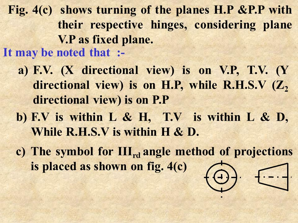 Fig. 4(c) shows turning of the planes H. P &P