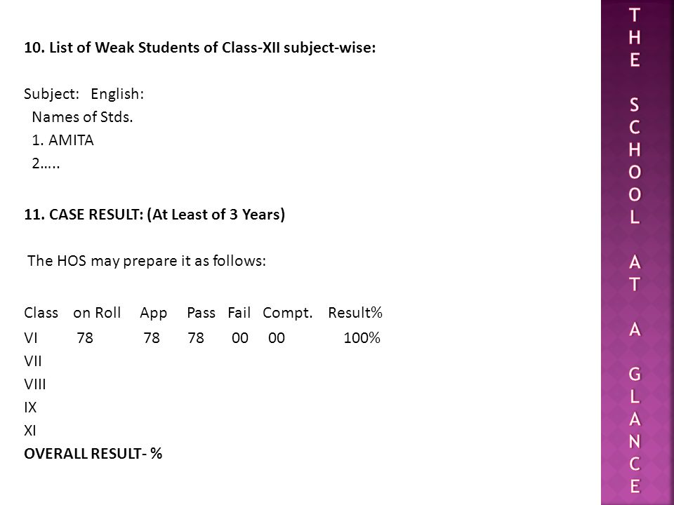 T H. E. S. C. O. L. A. G. N. 10. List of Weak Students of Class-XII subject-wise: Subject: English: