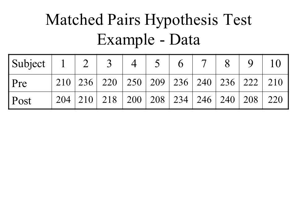 Matched Pairs Hypothesis Test Example - Data