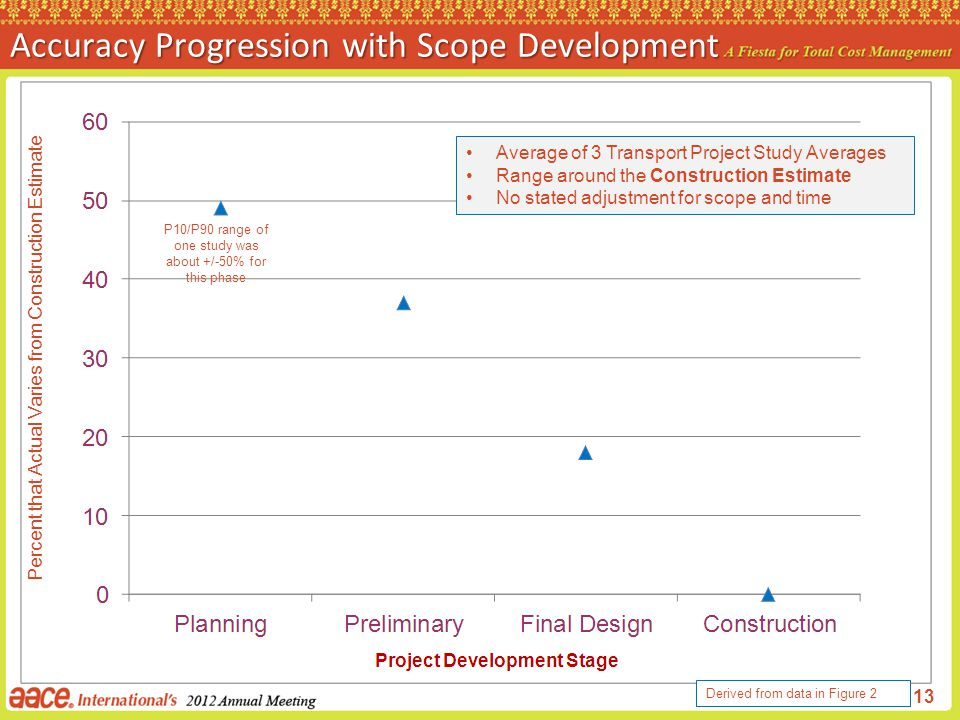 Accuracy Progression with Scope Development