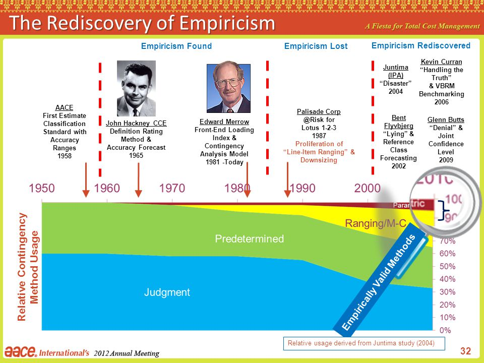 The Rediscovery of Empiricism