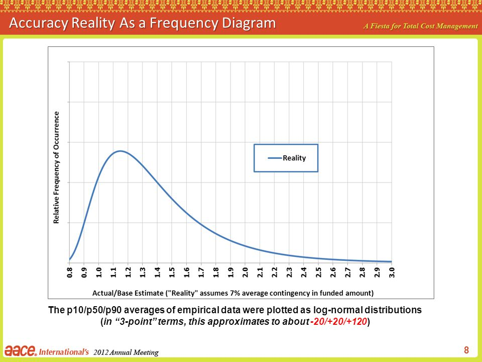 Accuracy Reality As a Frequency Diagram
