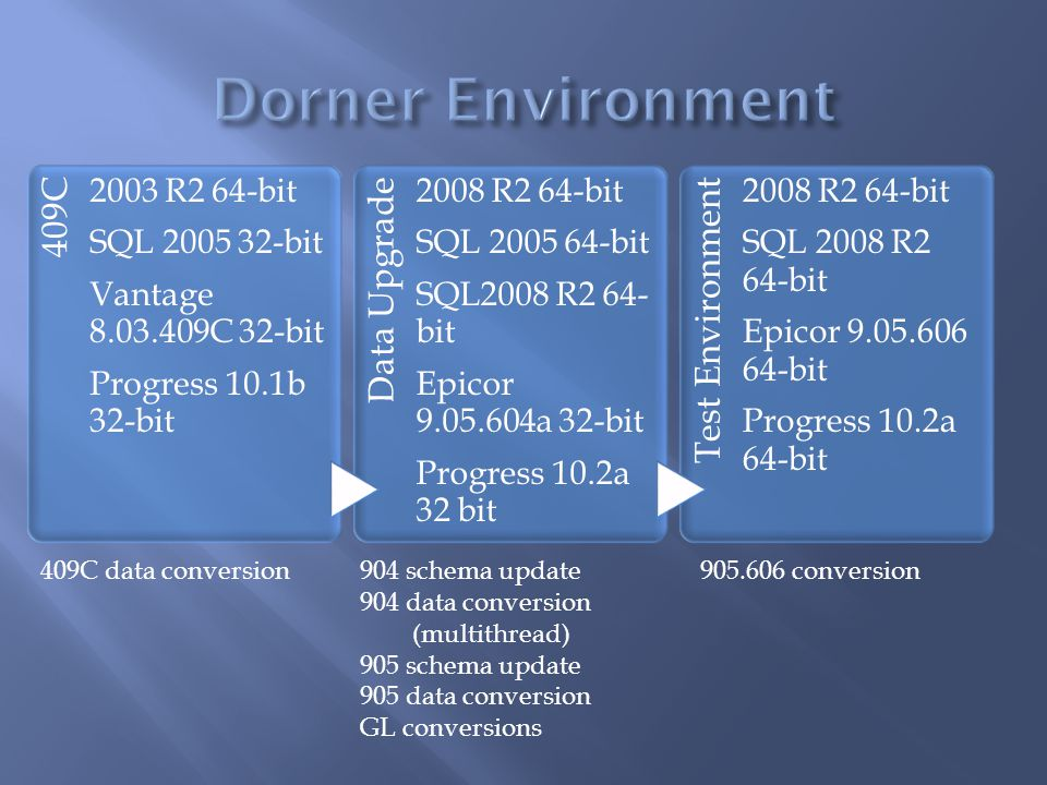 Dorner Environment 409C Data Upgrade Test Environment 2003 R2 64-bit