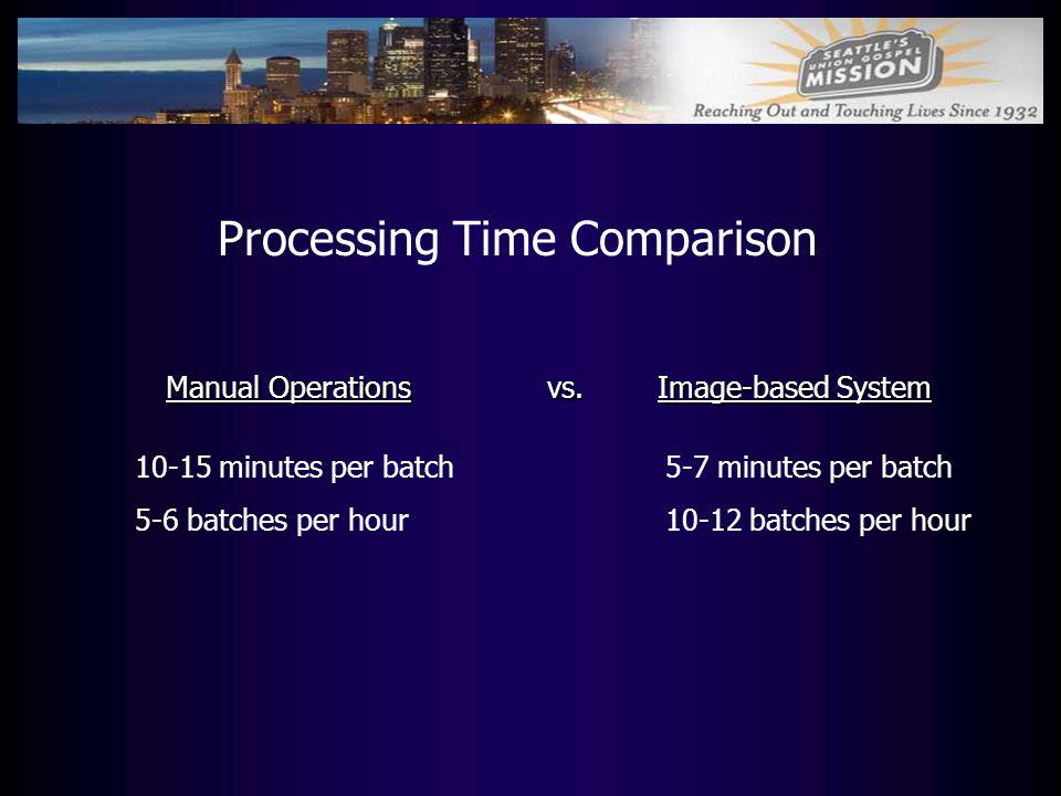 Processing Time Comparison