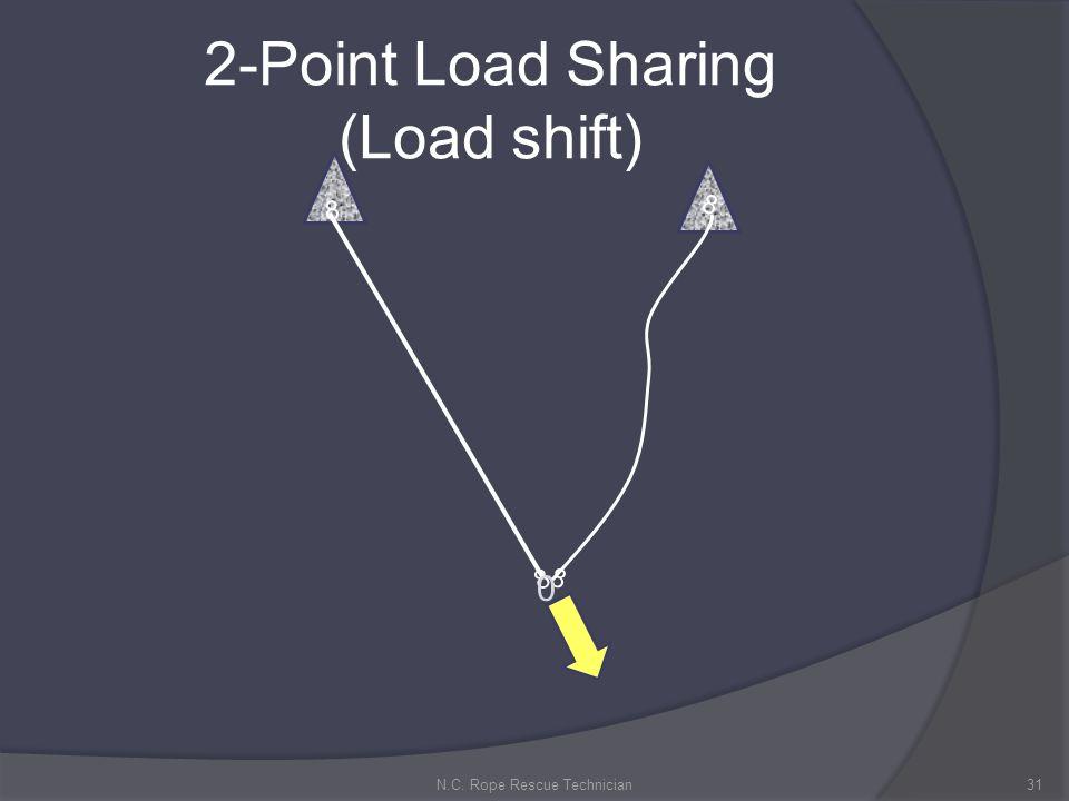 2-Point Load Sharing (Load shift)