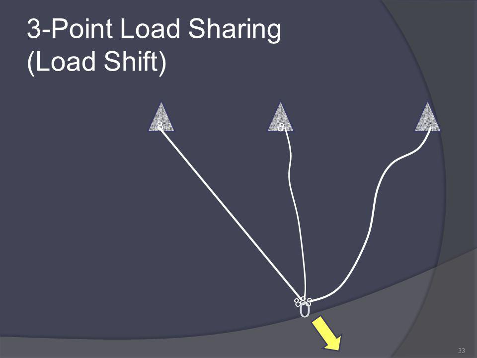 3-Point Load Sharing (Load Shift)