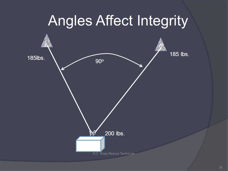 Angles Affect Integrity