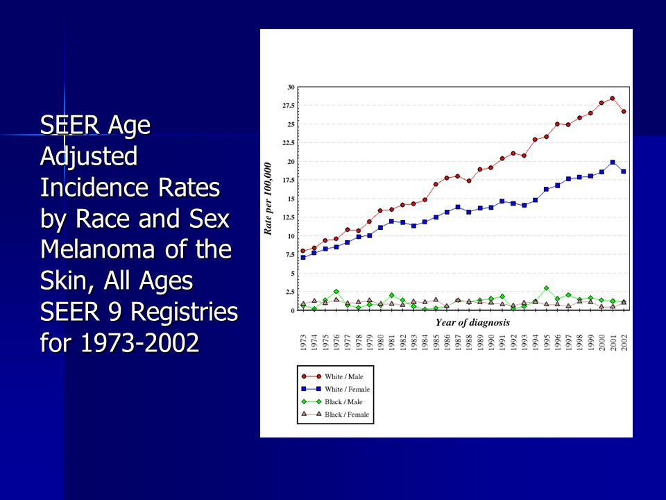 SEER Age Adjusted Incidence Rates by Race and Sex Melanoma of the Skin, All Ages SEER 9 Registries for 1973-2002