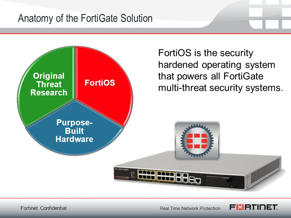 Anatomy of the FortiGate Solution
