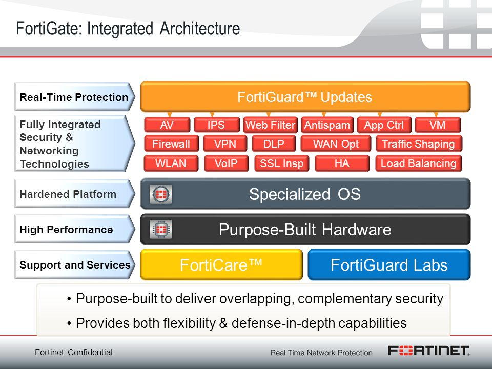 FortiGate: Integrated Architecture