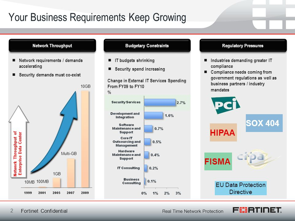 Your Business Requirements Keep Growing