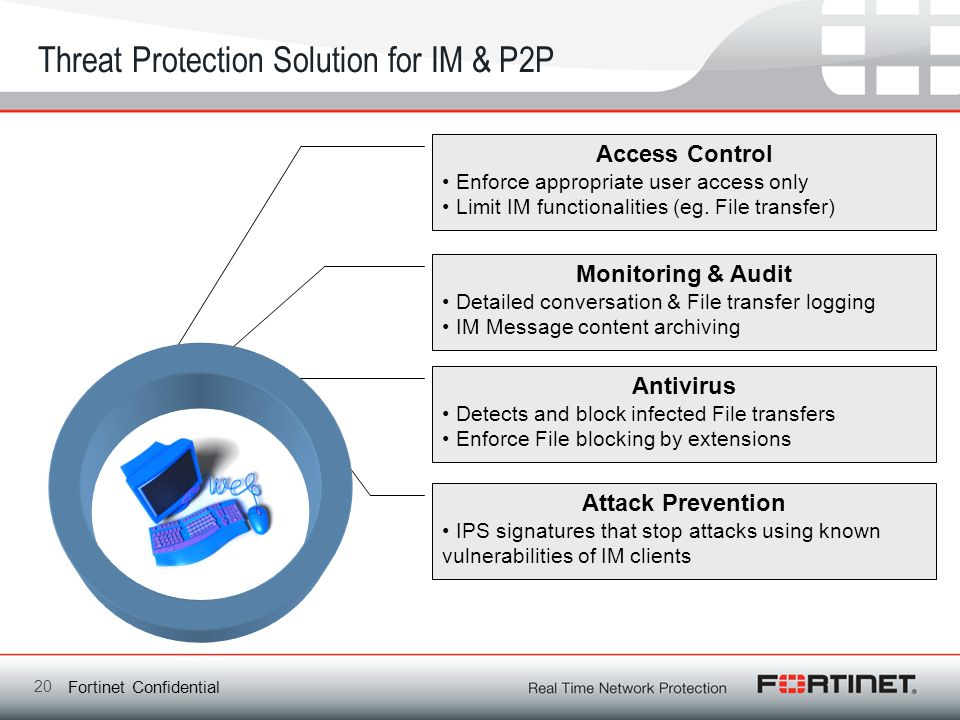 Threat Protection Solution for IM & P2P