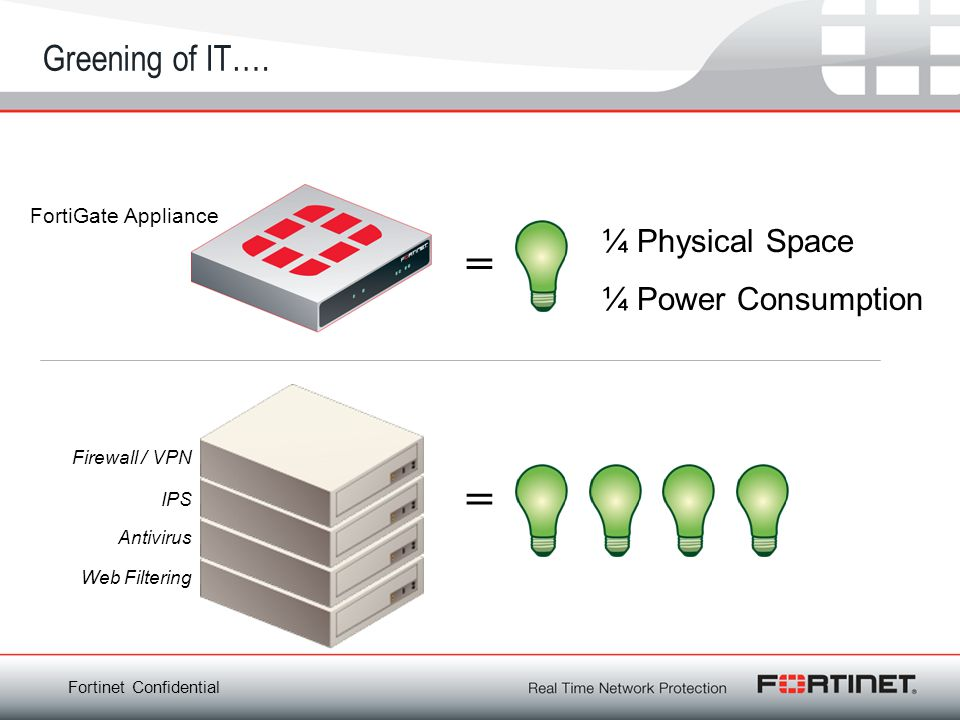 = = Greening of IT…. ¼ Physical Space ¼ Power Consumption