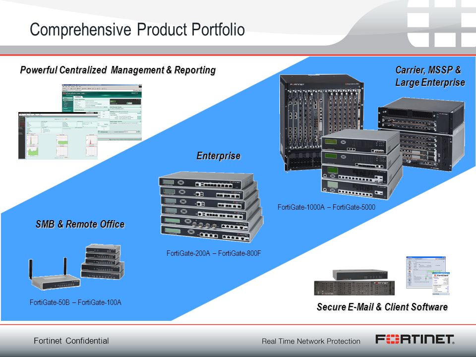 Comprehensive Product Portfolio