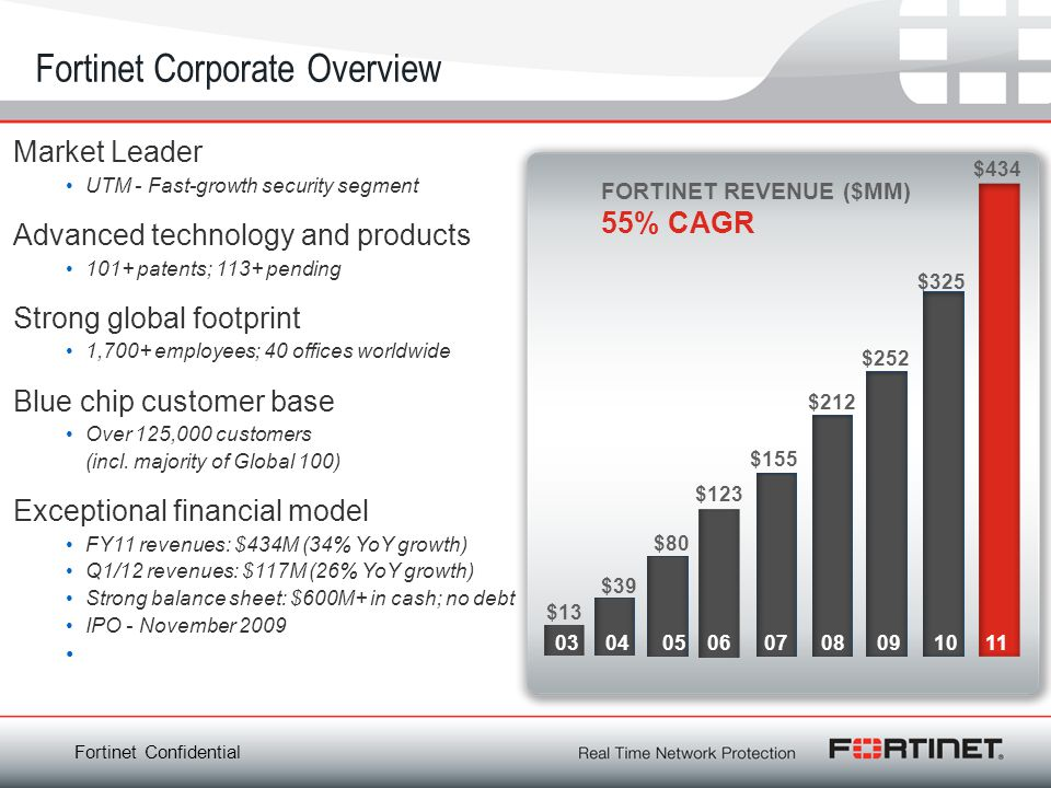 Fortinet Corporate Overview