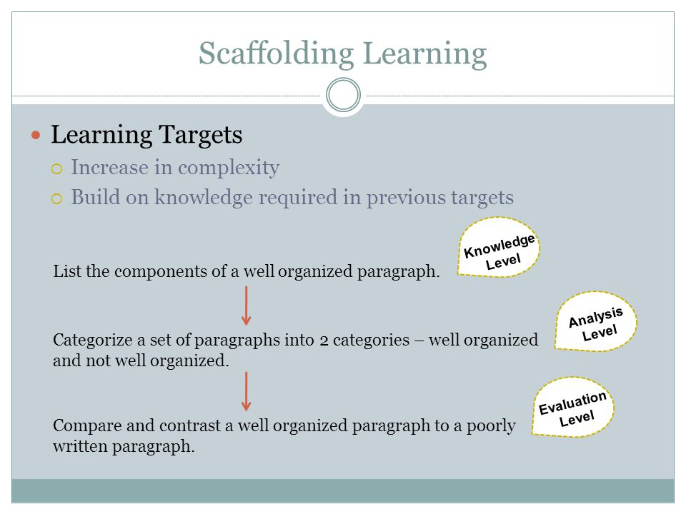Scaffolding Learning Learning Targets Increase in complexity