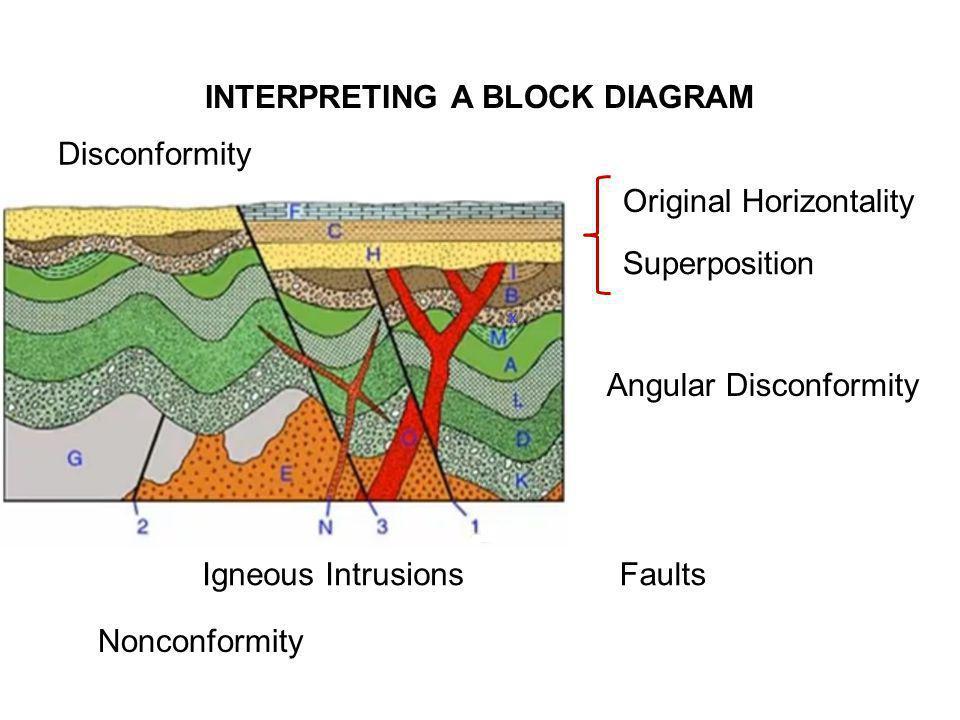 INTERPRETING A BLOCK DIAGRAM