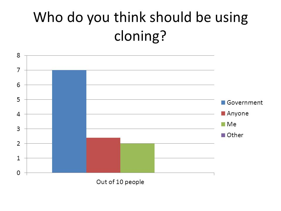 Who do you think should be using cloning