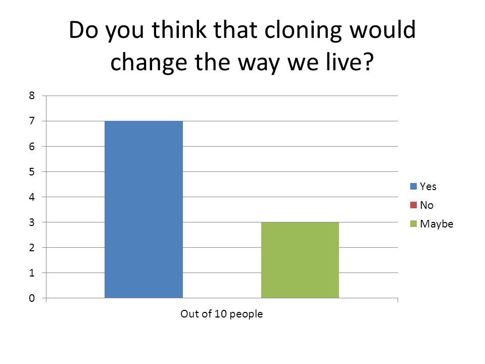 Do you think that cloning would change the way we live