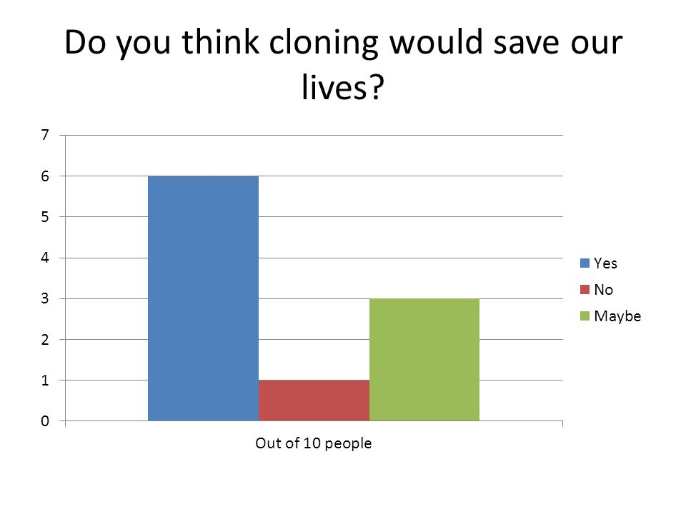 Do you think cloning would save our lives