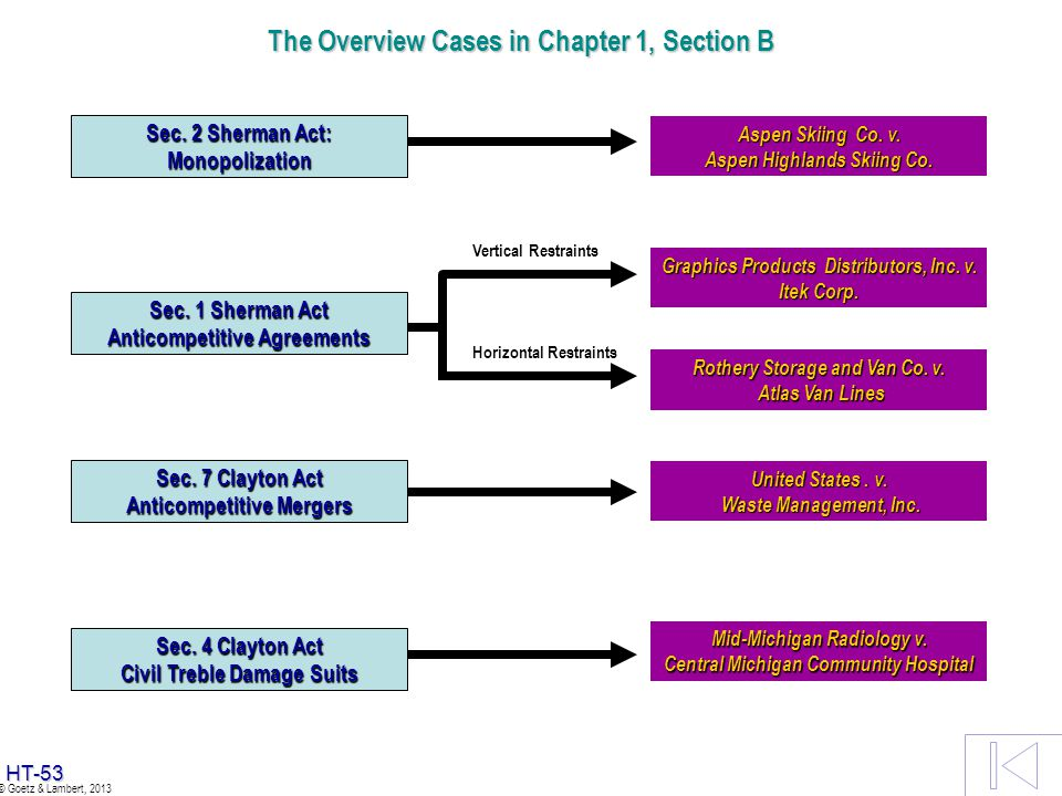 The Overview Cases in Chapter 1, Section B