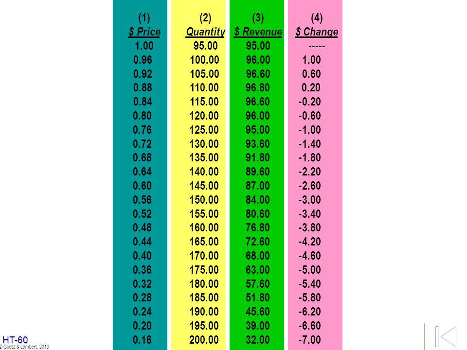 THE MODEL (1) (2) (3) (4) $ Price Quantity $ Revenue $ Change