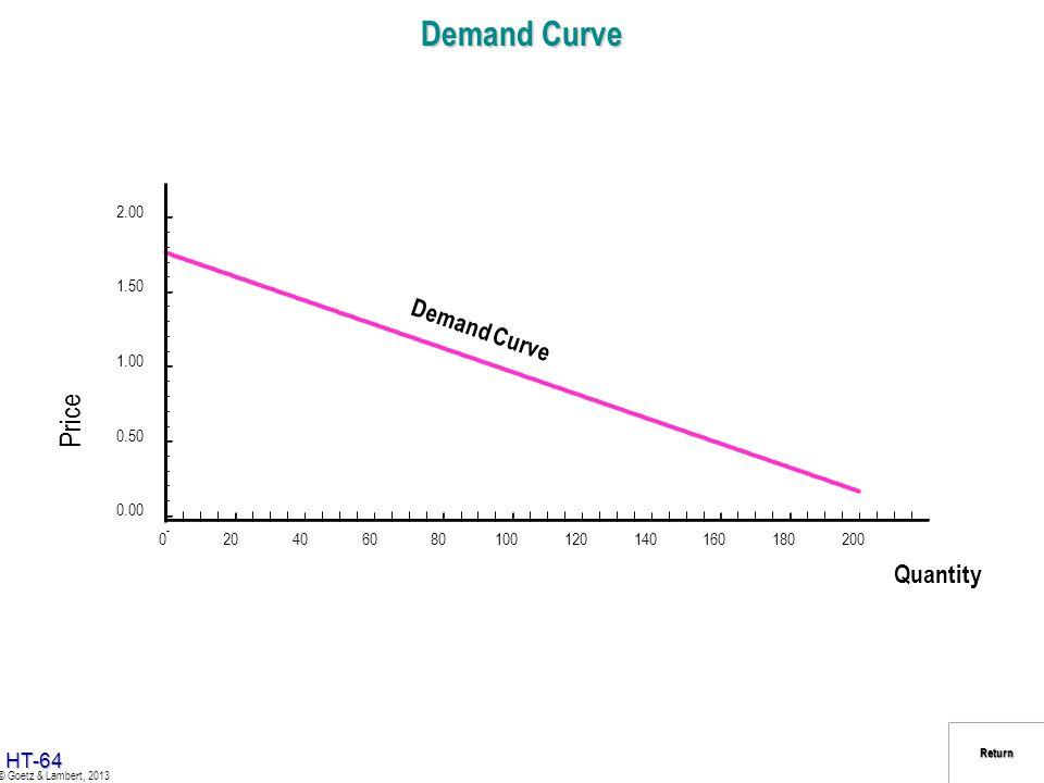 Demand Curve Price Quantity Demand Curve 2.00 1.50 1.00 0.50 0.00 20
