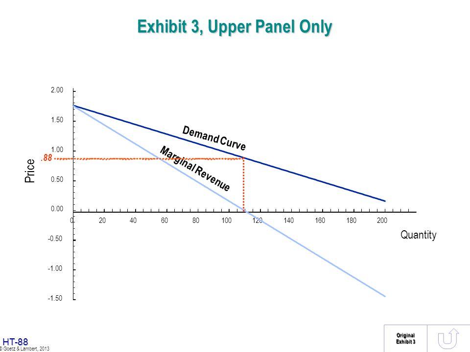 Exhibit 3, Upper Panel Only