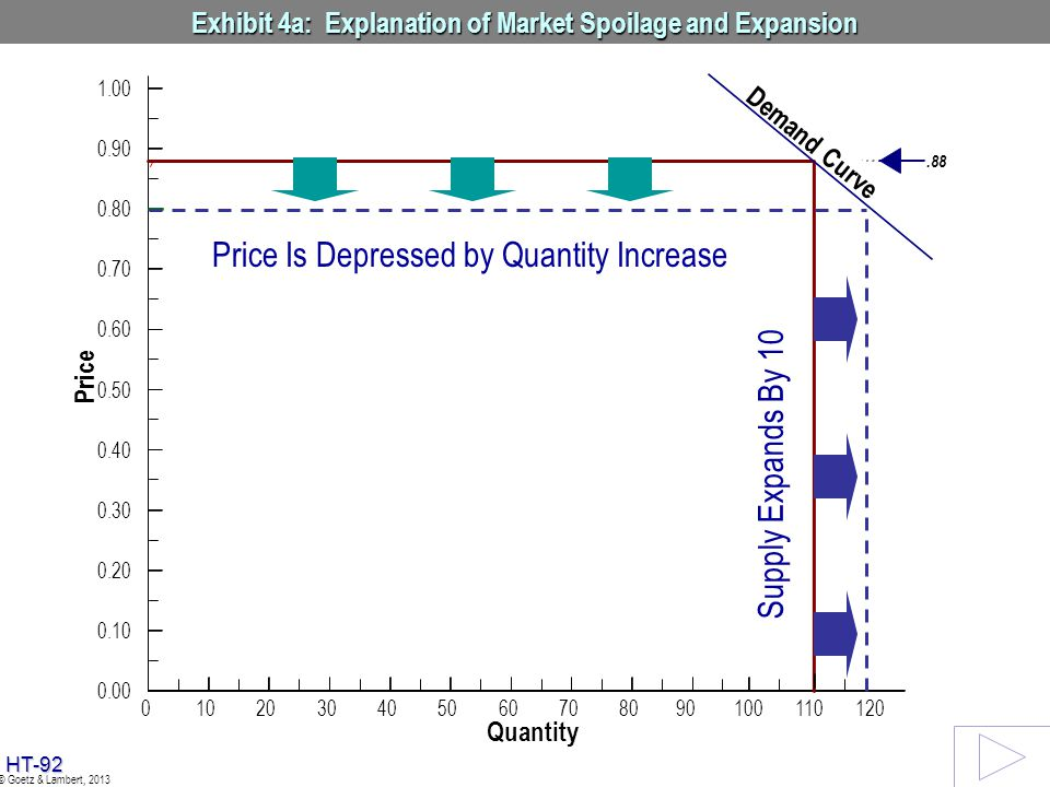 Exhibit 4a: Explanation of Market Spoilage and Expansion