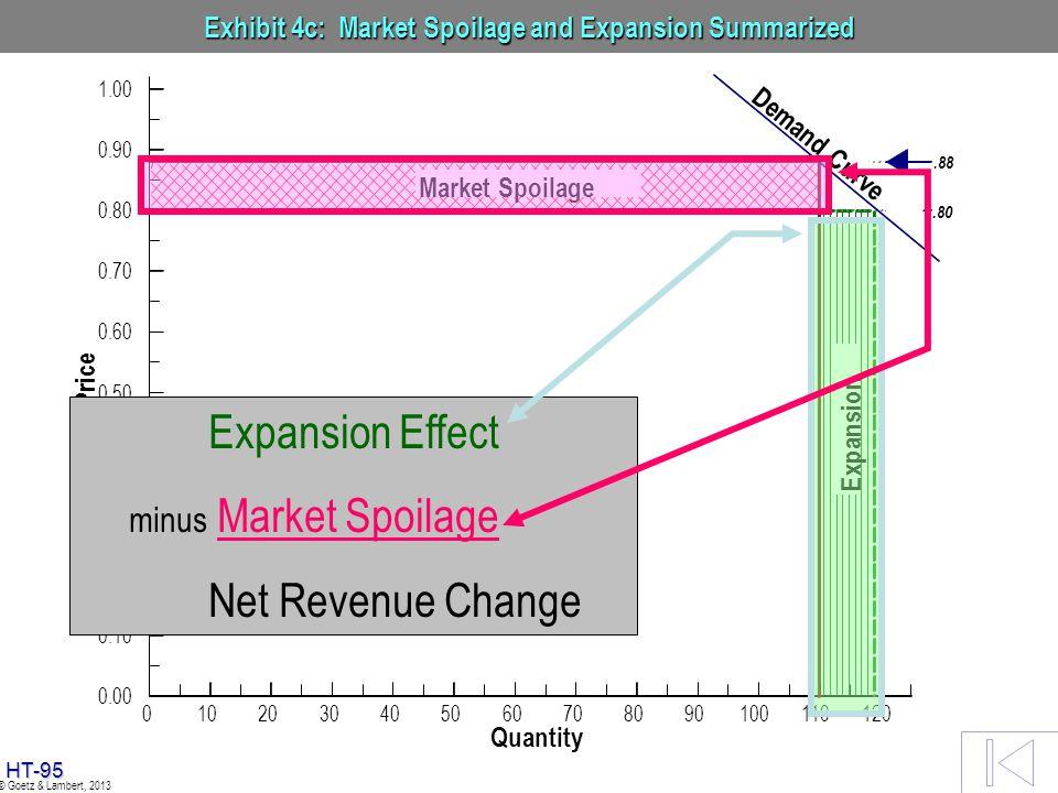 Exhibit 4c: Market Spoilage and Expansion Summarized