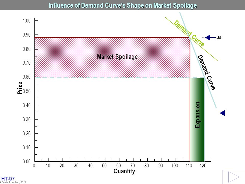 Influence of Demand Curve's Shape on Market Spoilage