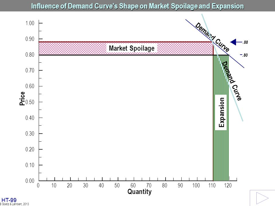 Influence of Demand Curve's Shape on Market Spoilage and Expansion