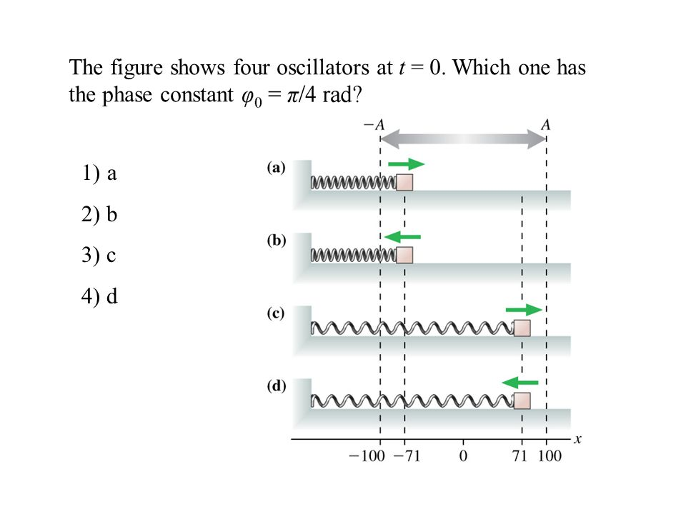 The figure shows four oscillators at t = 0