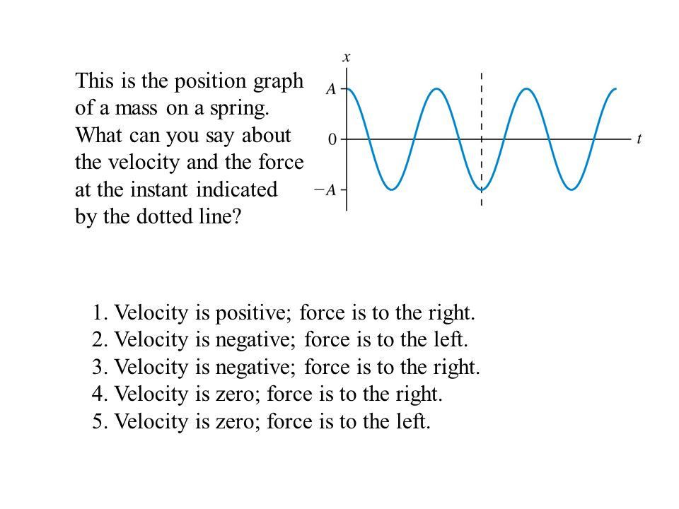 1. Velocity is positive; force is to the right.