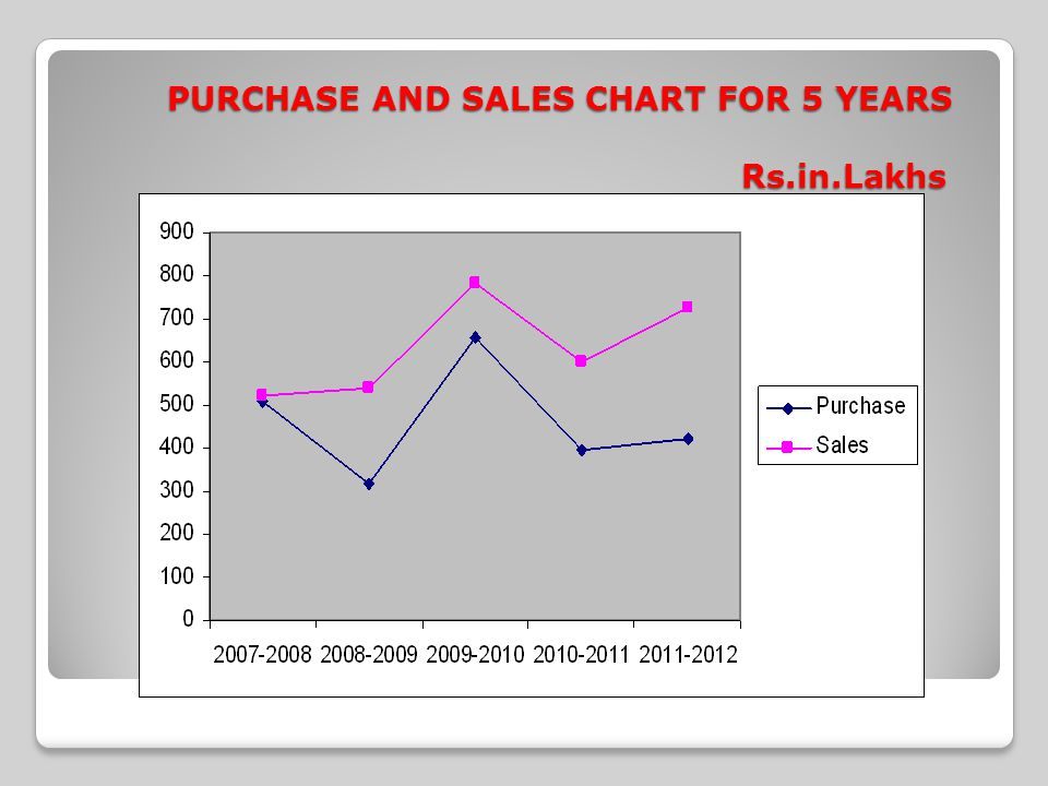 PURCHASE AND SALES CHART FOR 5 YEARS Rs.in.Lakhs
