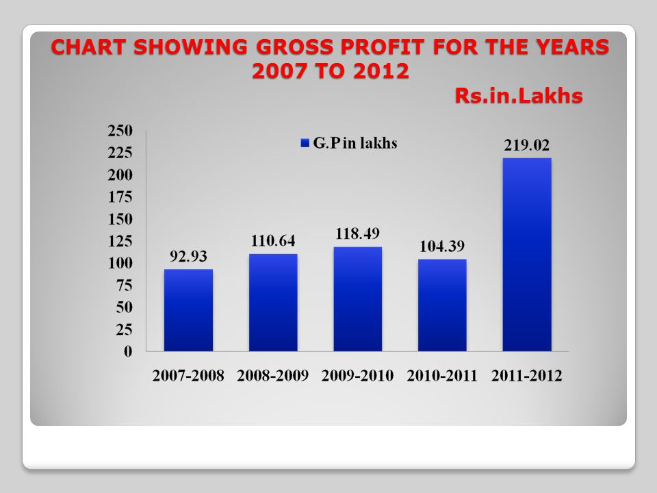 CHART SHOWING GROSS PROFIT FOR THE YEARS 2007 TO 2012 Rs.in.Lakhs