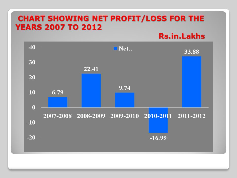 CHART SHOWING NET PROFIT/LOSS FOR THE YEARS 2007 TO 2012 Rs.in.Lakhs