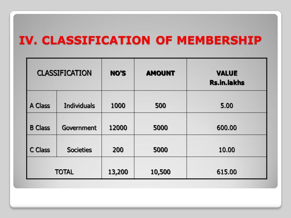 IV. CLASSIFICATION OF MEMBERSHIP